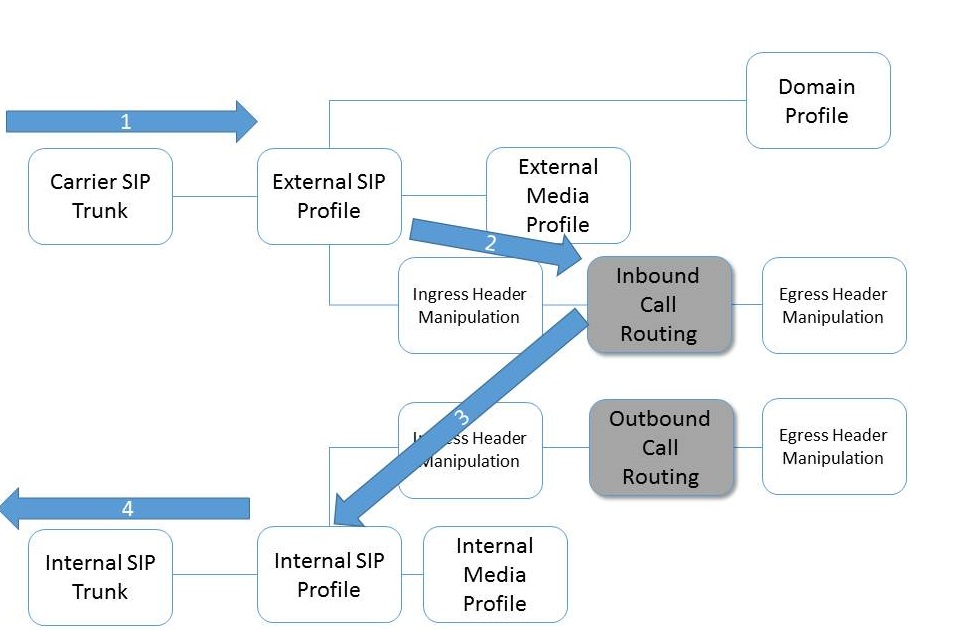 Call Routing Configuration - NetBorder Session Controller - 2.1