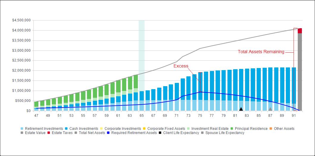Cash Flow Excesses - RazorPlan User Guide - 1