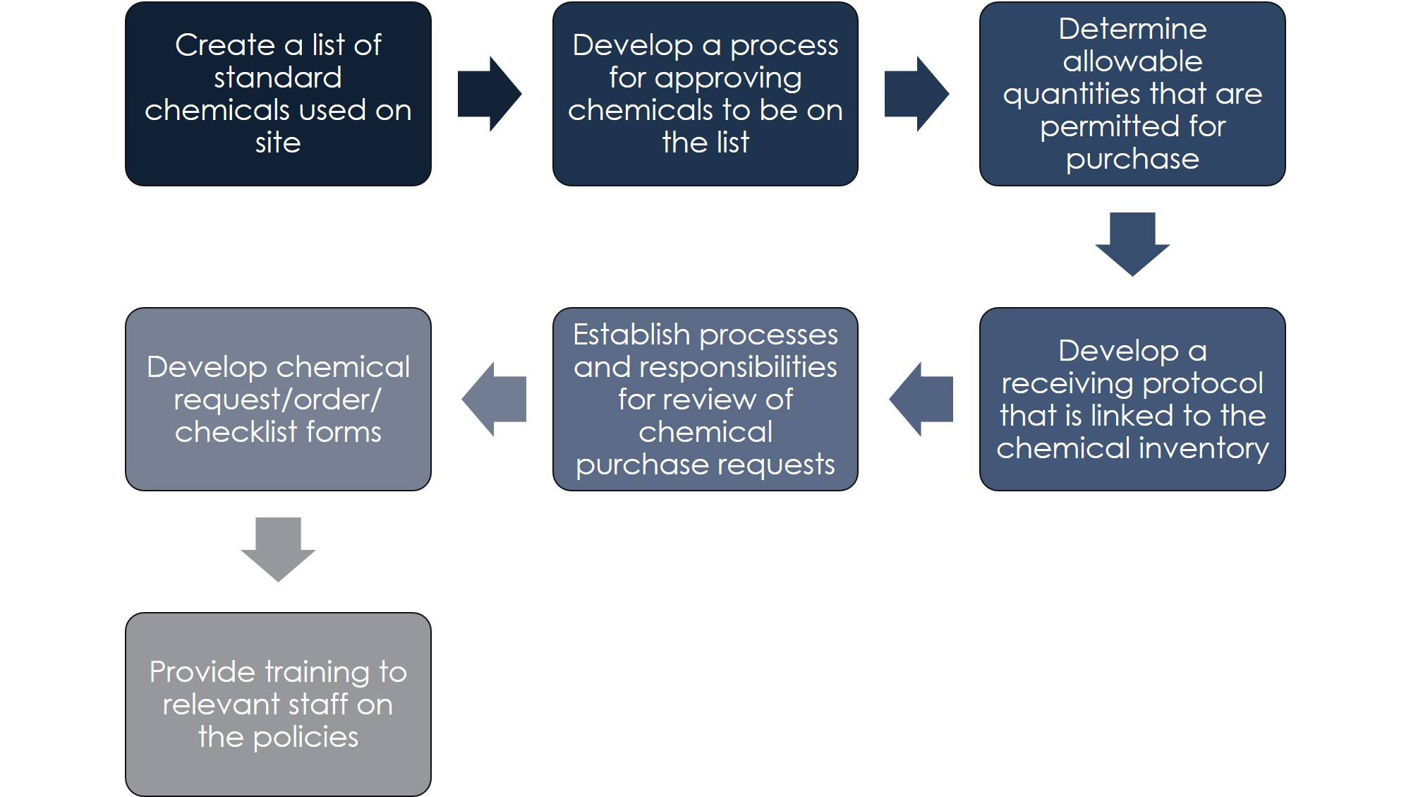 Chemical Purchasing Policy - Chemicals Management Guide