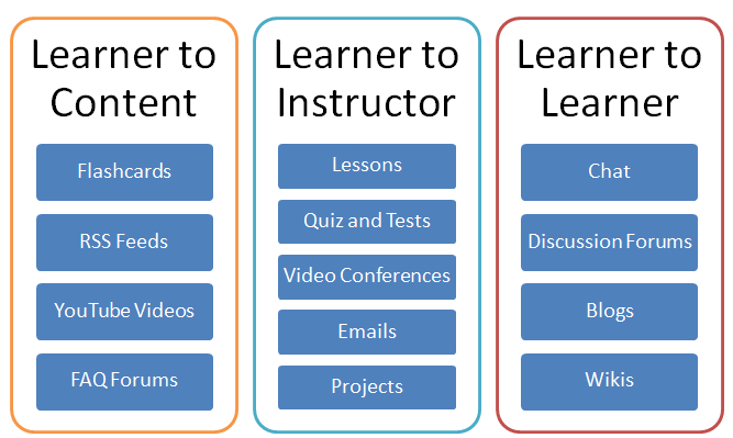 best instructional practices in teaching
