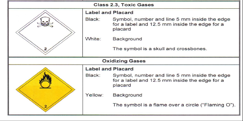 A 142 transportation of dangerous goods tdg progressive class 3 flammable liquids buycottarizona
