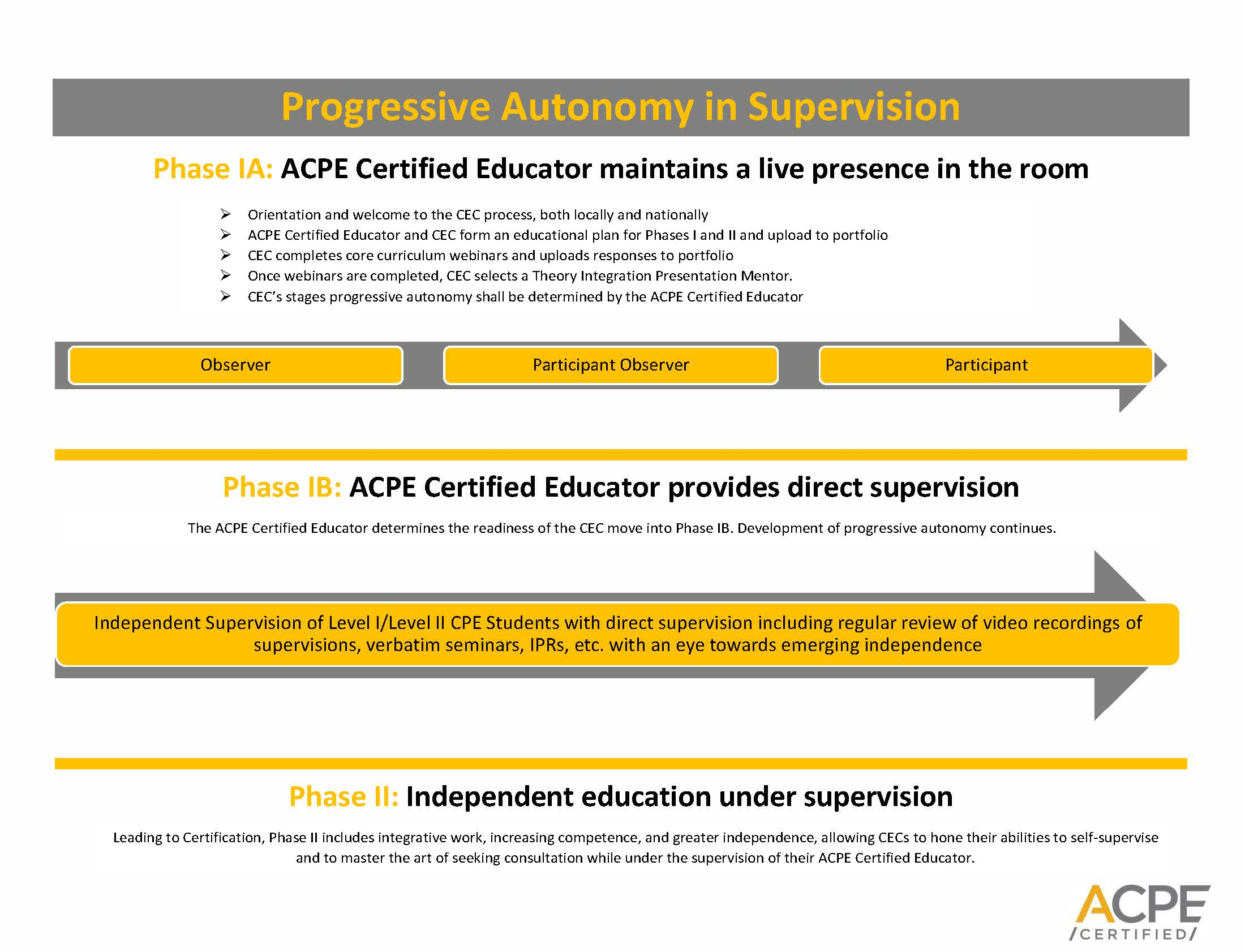 Progressive Autonomy In Educating Under Supervision Acpe Manuals